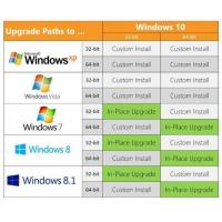 Wholesale Windows 7 Pro Key COA License Sticker Professional 64 Bit Lizenz 16GB Disk Space Required from china suppliers