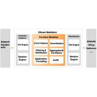 Wholesale ZSmart Mediation from china suppliers