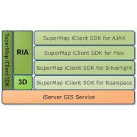 Wholesale Service GIS SuperMap iClient from china suppliers