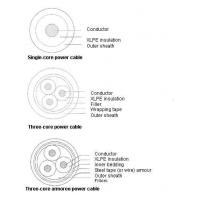 Power Cable 0.6/1kV XLPE Insulated Power Cable